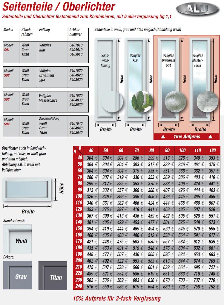 Seitenteile und Oberlichter für Alutüren der Serie A600S2